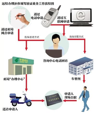 北京:司机足不出户可换领驾驶证