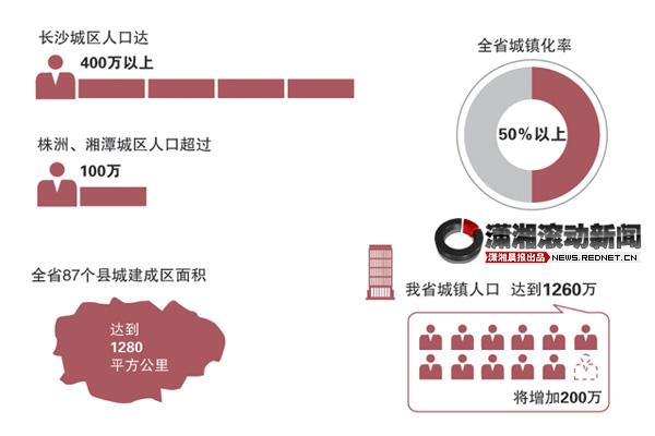 株洲城区人口_15年长沙城区人口将超400万 建筑覆盖达80