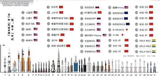 注:图中阿利安即阿丽亚娜 运载火箭是第二次世界大战后在导弹的基础上开始发展的。目前,大型运载火箭主要有欧洲阿丽亚娜5系列运载火箭、美国德尔塔-4和宇宙神系列运载火箭等。 欧洲 阿丽亚娜5系列运载火箭 阿丽亚娜5系列火箭包括阿丽亚娜5基本型和改进型,采用二级结构,并捆绑2枚固体助推器,主要用于向地球同步转移轨道、太阳同步轨道、中低轨道以及飞离地球轨道发射各类卫星和航天器,可执一箭单星和一箭多星发射任务,地球同步转移轨道运载能力目前可达6.