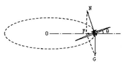 向心力等于机翼升力水平方向的分量