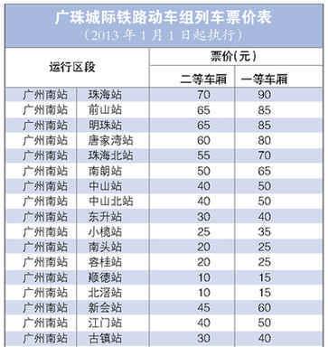 广珠城轨4站今天开通 广州南到珠海最快72分钟