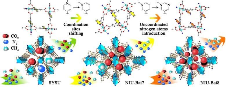 通过引入不配位氮原子设计了nju