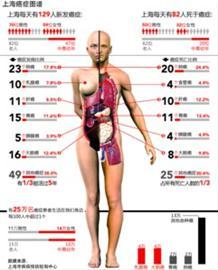 如果把这些癌症高发的器官在人体图表中标出来