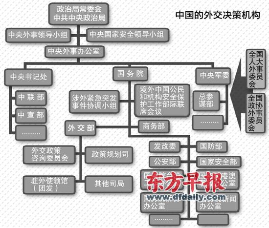 媒体解码中国外交决策的基本过程