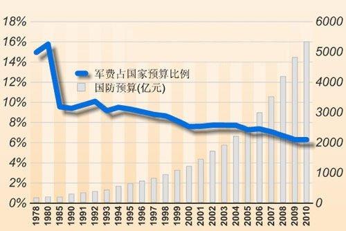 前我们占gdp的比例甚至低于日本,这样的话,我们现在可以说恢复增长期