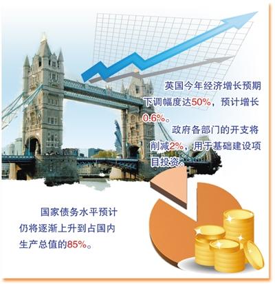 英国大幅度下调经济增长预期