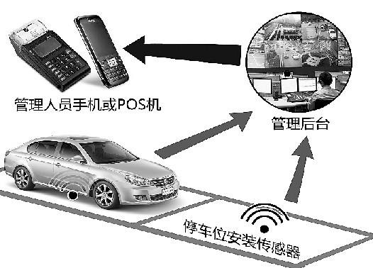 """""""这是一个自动感应器,车辆停进,驶出泊位,感应器都可以感应到,记录下"""