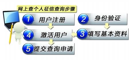 市民信用记录可网上查询