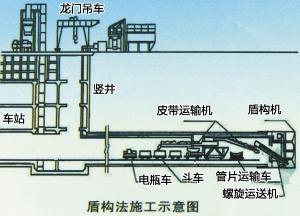 这种盾构避免了局部气压盾构主要缺点,也省略了泥水加压盾构投资较大图片