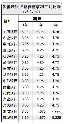 10万元定期存3年利息最多差7500元(图)_资讯