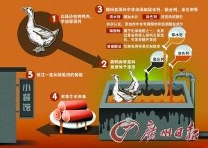 """无良商人用鸭肉制成""""牛羊肉卷""""的流程。 东方IC供图"""
