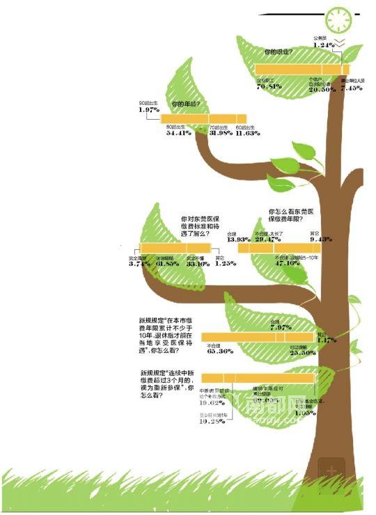 市社保局:东莞缴费低,每月只9块钱