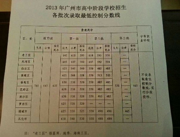 2013年广州中考录取最低v物理分数线出炉物理高中pdf图片