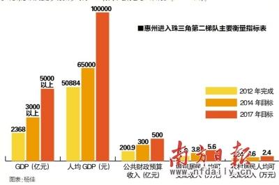 惠州的经济总量_惠州经济职业技术学院