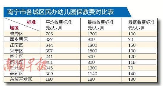 南宁市区民办幼儿园收费标准:最高每人每月1800