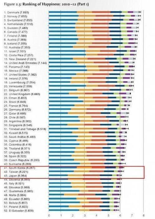 韩国列全球幸福国家排名榜第41位