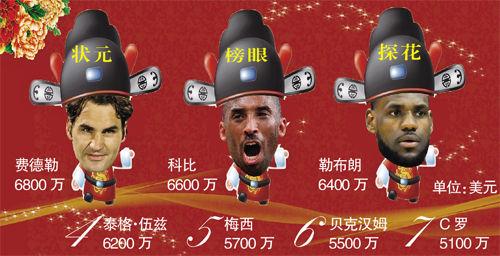 中国明星排行榜_人气排行榜明星_英国明星收入排行榜