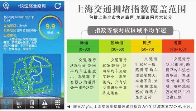 沪交通拥堵指数实时发布 类似温度表示冷热程度