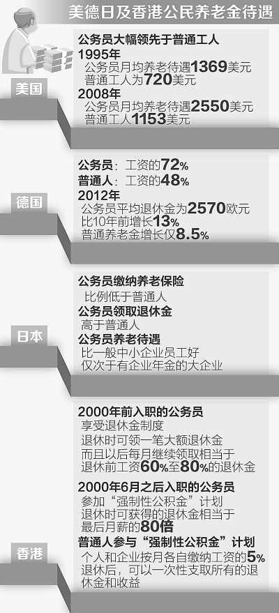 人民日报刊文:海外公务员退休待遇比普通人高