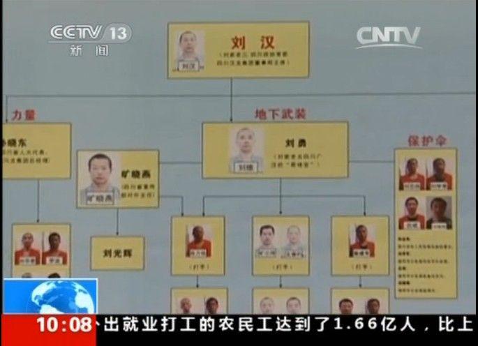 刘汉黑社会组织结构图(视频截图)