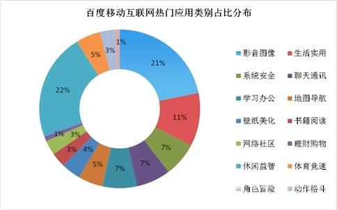 2012年q1百度移动互联网发展趋势报告数据