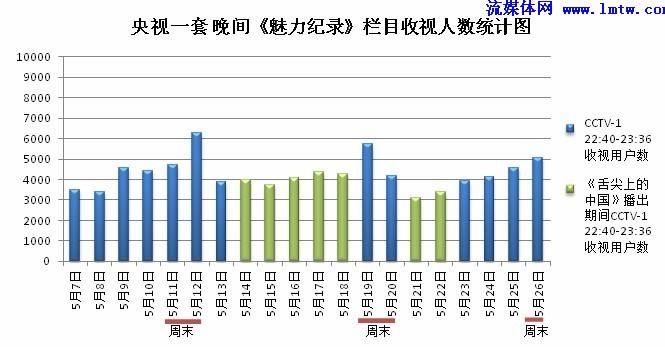 纪录》栏目收视人数统计图-2012IPTV用户行为数据分析报告 5月刊