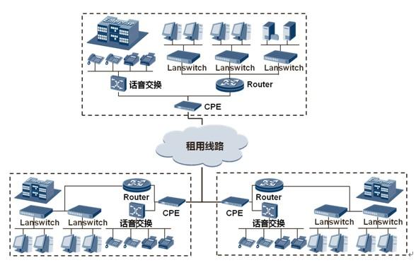 保证信息的安全性,分支点间的访问,统一经过业务路由器集中控制,管理