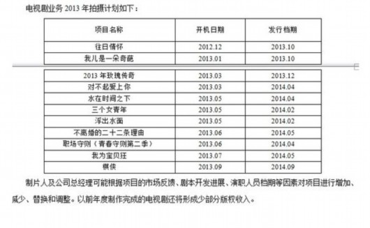 华谊2013年电视剧计划