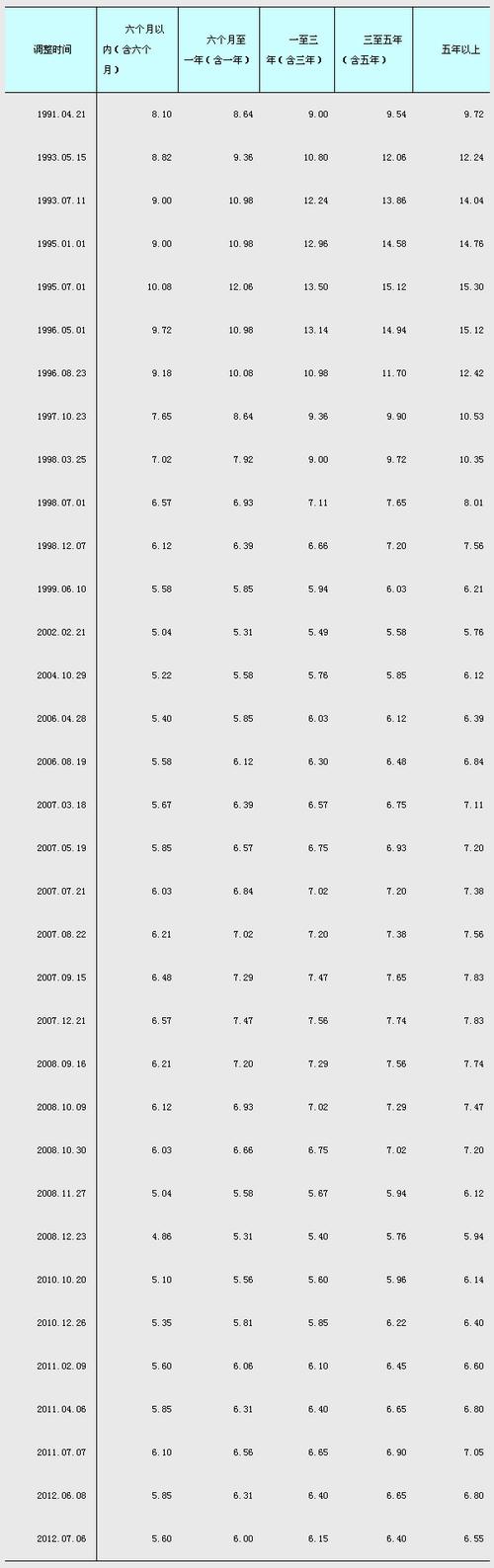 2009年贷款利率_中国人民银行同期贷款利率