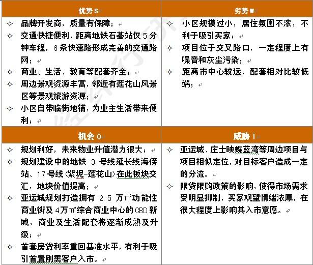 房地产行业swot分析_项目swot分析_裕安图片网