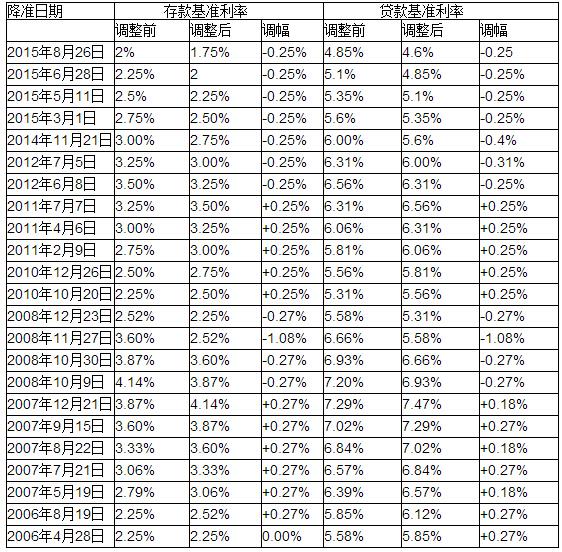 银行房贷利率表_人民银行2018基准利率【相关词_ 人民银行贷款基准利率】_捏游