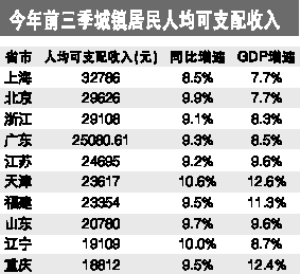 各省人均收入排名_24省區人均收入排名