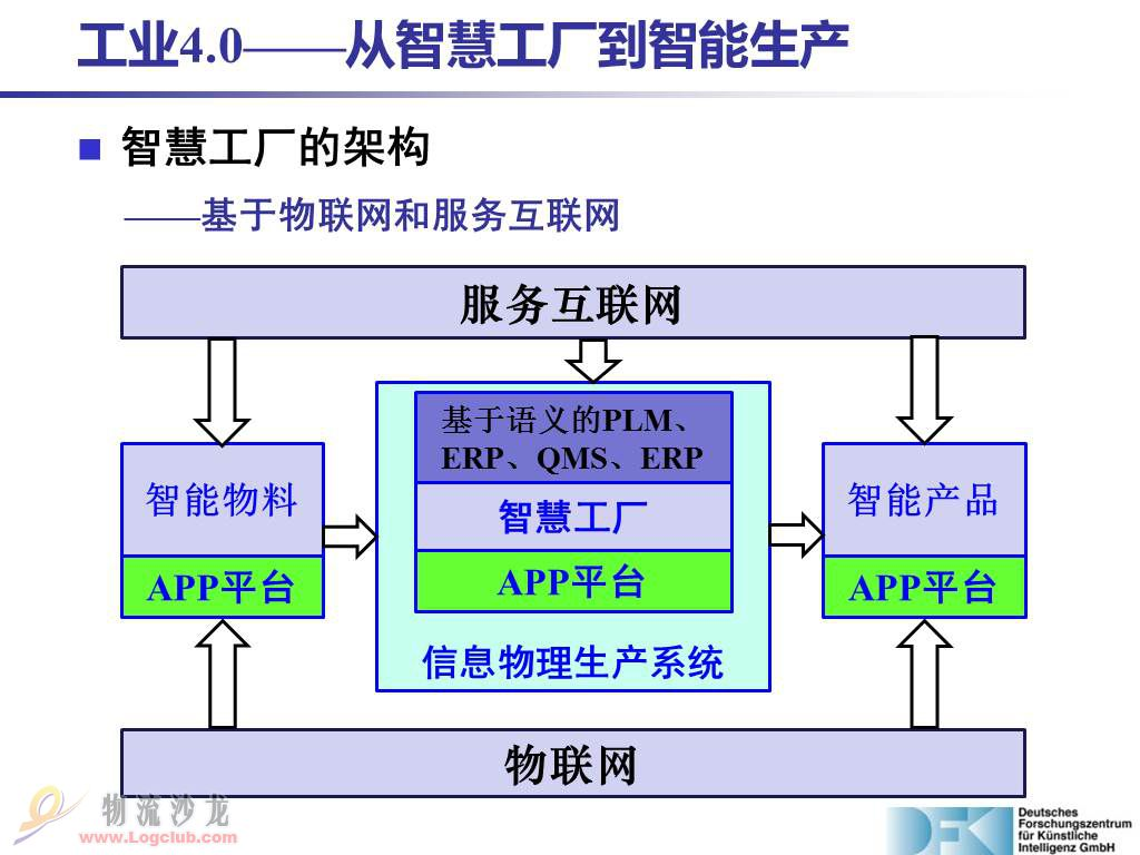 工業4.0計畫